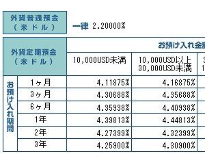 円建ての普通預金の金利が0.2%になった01