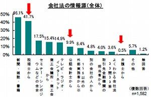 株式会社への移行は11.1%