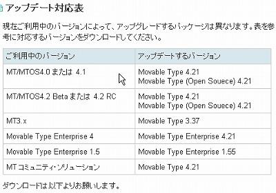 MT・MTOSは4.21へアップデートが必要