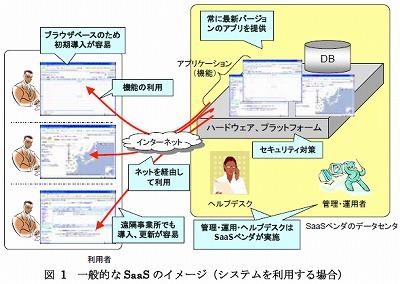 J-SaaSの利用料金は月額3千円程度?