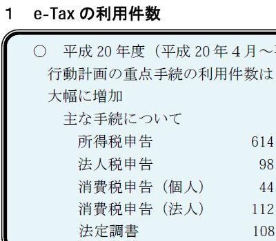 21年3月のe−Taxの利用件数は377万件
