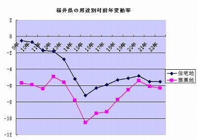 全国99.6%でマイナス(公示地価・2010)