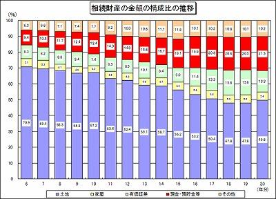 相続税が課税されるのは4.2%(平成20年分・国税庁)