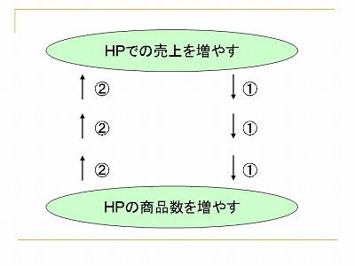 HPの掲載商品数を増やせば売上が上がりますか?01