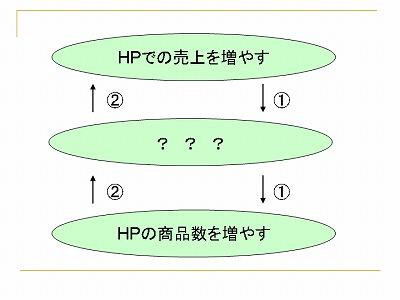 HPの商品数を増やす際に、やっておく事はありませんか?01