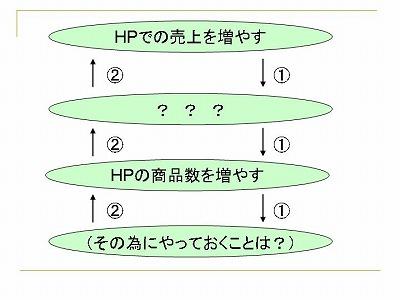 HPの商品数を増やす際に、やっておく事はありませんか?02