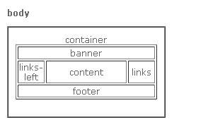 seesaa(さくら)ブログの構造のメモ