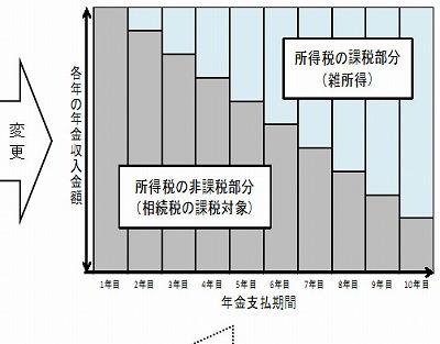 相続税と所得税の年金二重課税問題:雑所得の金額の計算書が公表されました