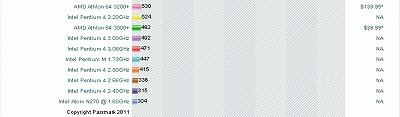 CPUの性能比較表にCPUの進化を思う02