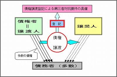 債権譲渡登記により第三者対抗要件が具備される01