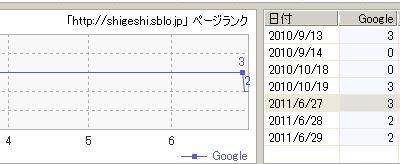 ようやくGoogleページランクは戻るが検索順位が変わらず。01