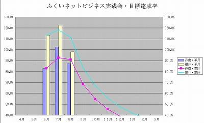 8月の自己目標達成率は両チームとも下方に。