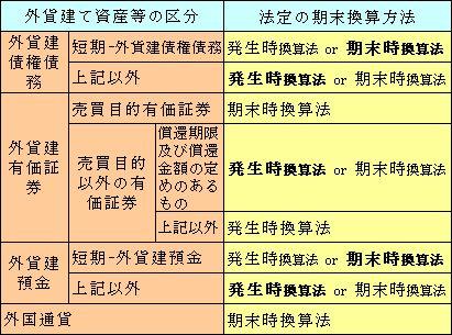 為替相場と外貨建債権債務の期末評価の関係01