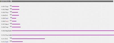 アクセス数が異常なのは…Yahooでのリンクのため