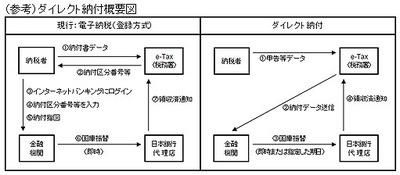 福井県内の金融機関も今年末年始で概ねダイレクト納付に対応となる01