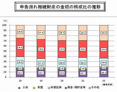 海外資産に係る申告漏れ等の非違件数が増加:平成22事務年度相続税調査状況01