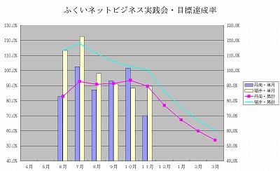 11月の自己目標達成率は丹南チームが一休み