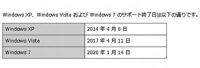 WindowsXpのサポートは2014年4月8日まで