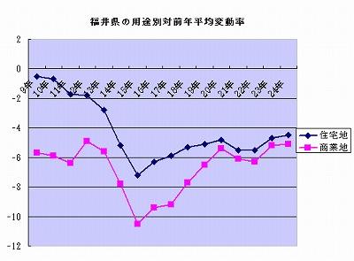 下落率は縮小傾向を示した(公示地価・2012)