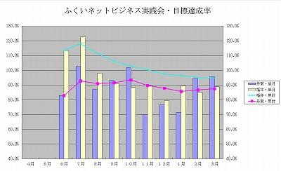 2011年度の『ふくいネットビジネス実践会』は福井チームの勝利にて幕