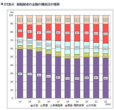 平成22年に金沢国税局管内で相続税が課税されたのは3.3%と全国平均よりも低い03