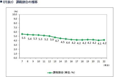 相続税が課税されるのは4.2%(平成22年分・国税庁)01