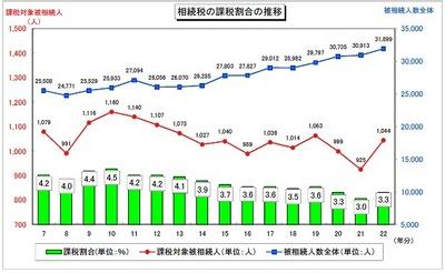 平成22年に金沢国税局管内で相続税が課税されたのは3.3%と全国平均よりも低い01