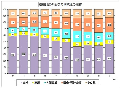 平成22年に金沢国税局管内で相続税が課税されたのは3.3%と全国平均よりも低い02
