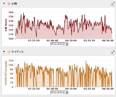 グランフォンド福井に備えて157km走ってみて見えてきたもの。