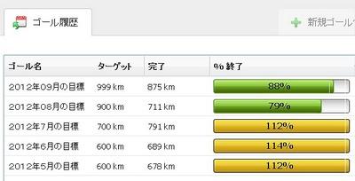 9月の振り返り、月間走行1,000kmを越えるはずが最後の最後で875km止まりとなる。01