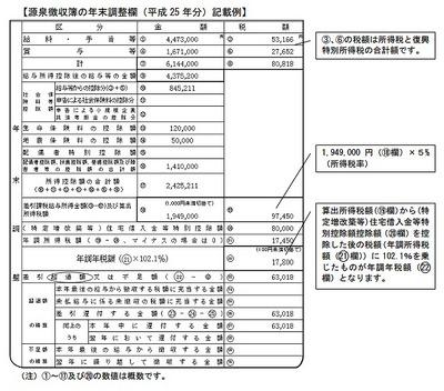 源泉徴収簿を見ると復興特別所得税と所得税の関係がよく分かる