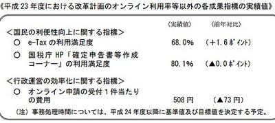 オンライン申請の受付1件当たりの費用は508円と前年より73円の減少す。01
