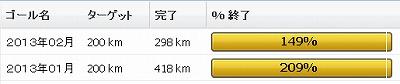 2013年2月の振り返り:2月は298km