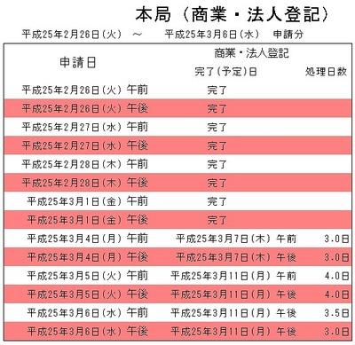 福井地方法務局では申請した登記の完了予定日がHPで確認できる