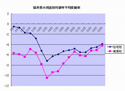 下落率は縮小し、上昇・横ばいの地点も大幅に増加した(公示地価・2013)