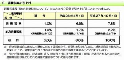 消費税率の引上げに伴い任意の中間申告制度が創設される01