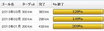 2013年3月の振り返り:3月の走行距離は383km