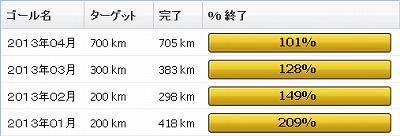 2013年4月の振り返り:4月の走行距離は705km