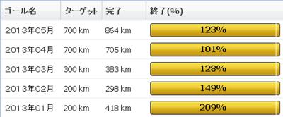 2013年5月の振り返り:5月の走行距離は864km