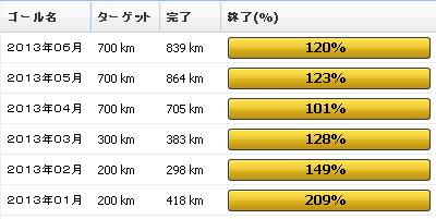 2013年6月の振り返り:6月の走行距離は839km