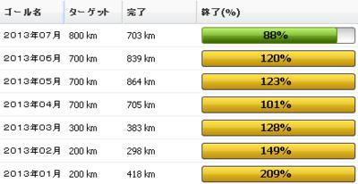 2013年7月の振り返り:7月の走行距離は703km ヘ(^^ヘ)(ノ^^)ノ