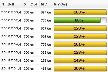 2013年8月の振り返り:8月の走行距離は827km