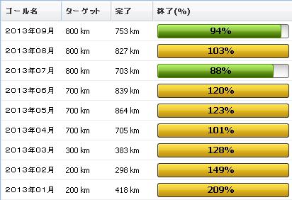 2013年9月の振り返り:9月の走行距離は753km01