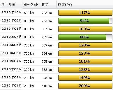 2013年10月の振り返り:10月の走行距離は702km01