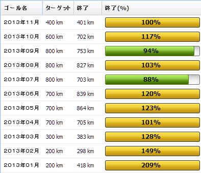 2013年11月の振り返り:11月の走行距離は401km01
