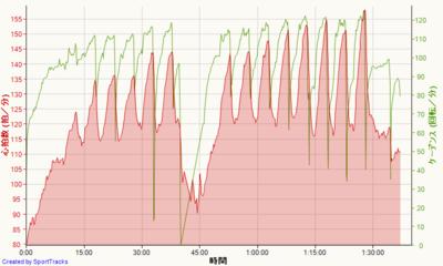 今日の自転車トレーナーは41kmを97踏で(>_<)。