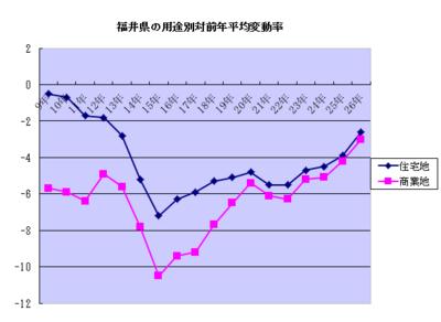 『下落率は縮小傾向を継続』と記載された平成26年地価公示結果の概要(公示地価・2014)