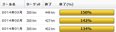 2014年03月の振り返り:03月の走行距離は449km