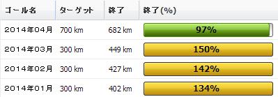 2014年04月の振り返り:04月の走行距離はわずかに682km