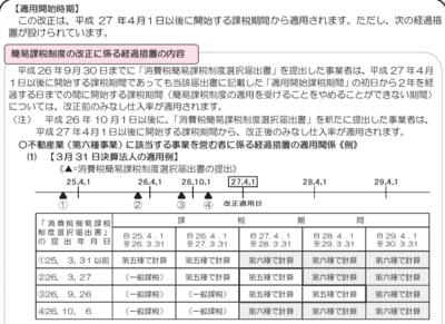 消費税の見なし仕入率の改正とそれに伴う経過措置02